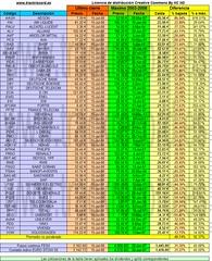 2008-07-15 Euro Stoxx 50 respecto a máximos 2003-2008