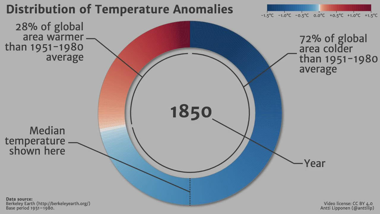 Distribution of temperature anomalies 1850–2018