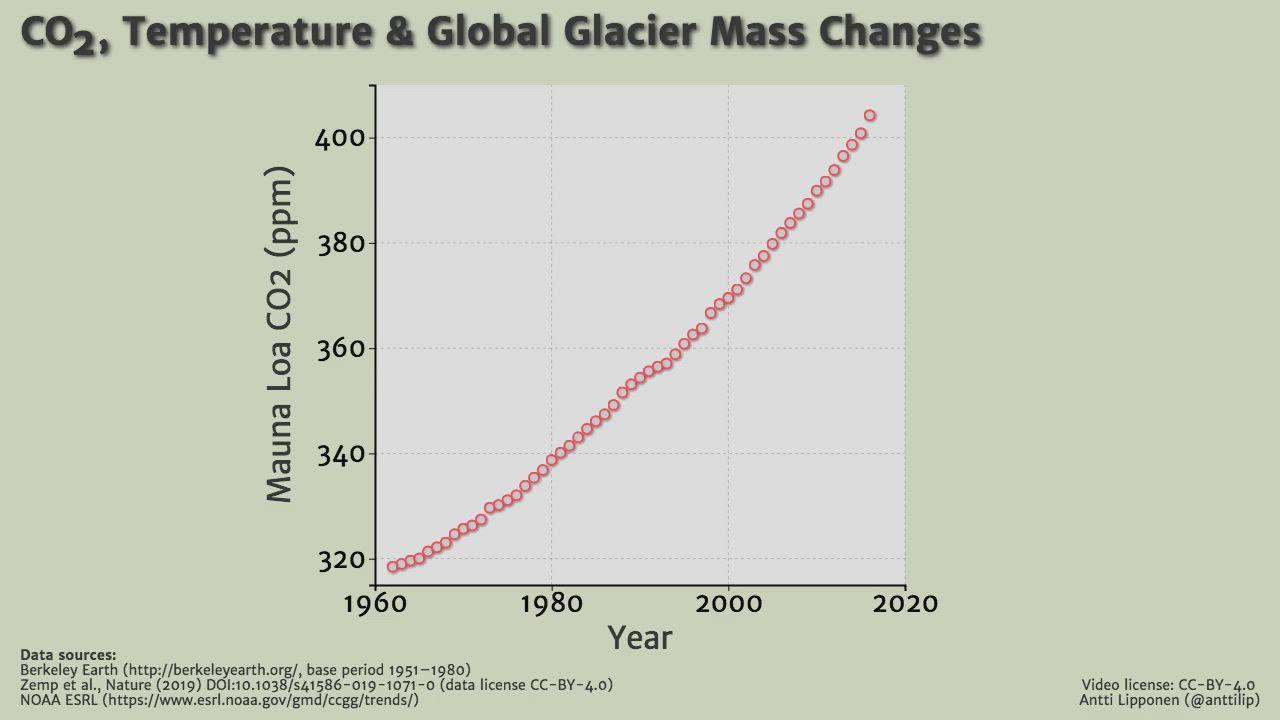 CO2, Temperature & Global Glacier Mass Change