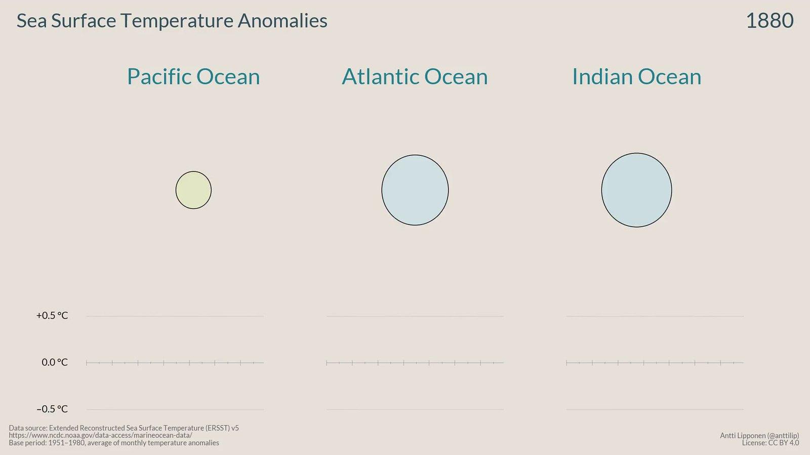 Sea Surface Temperature Anomalies 1880 – 2018