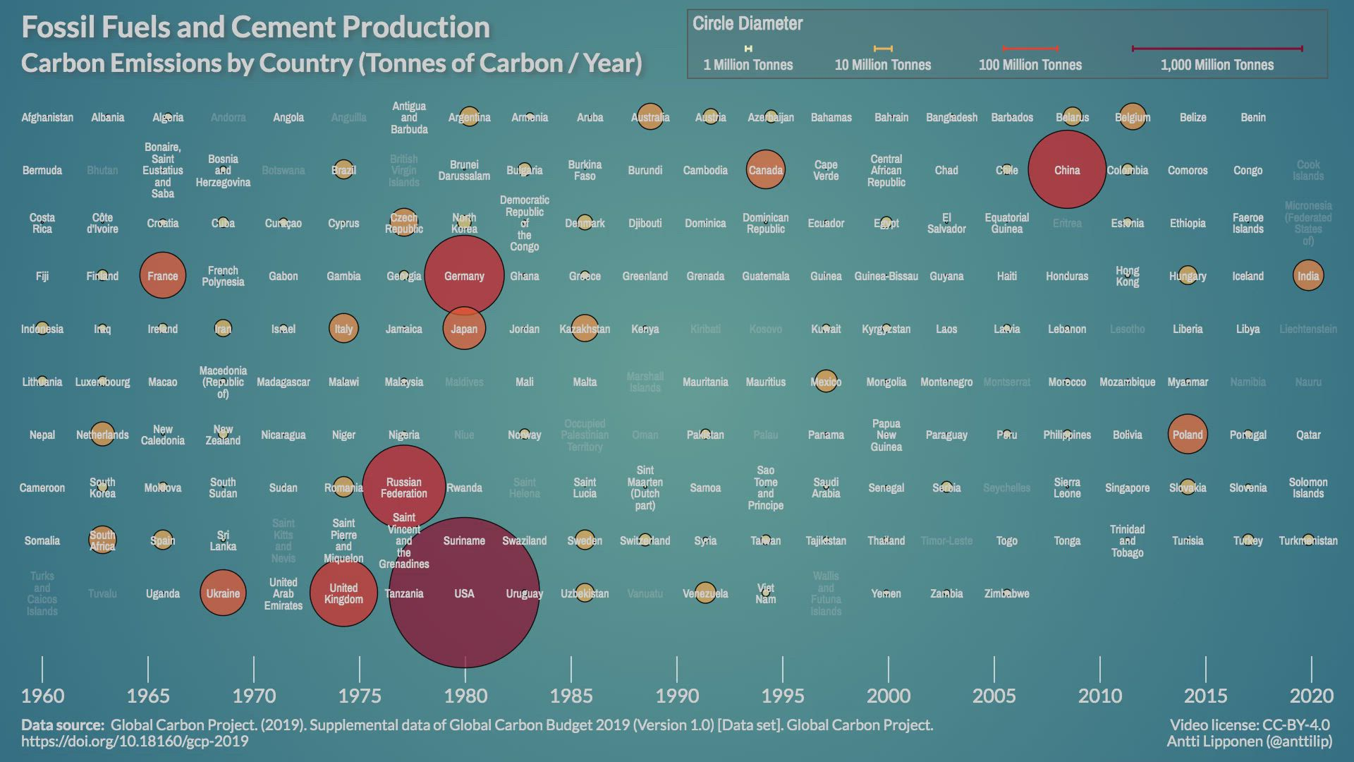 Fossil Fuels and Cement Production