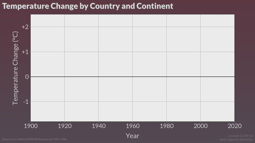 Temperature Change by Country and Continent