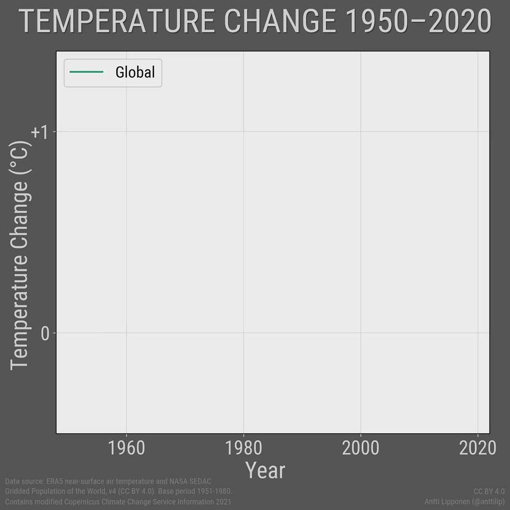 Temperature Change 1950–2020