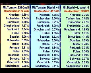 Europameister Deutschland Wie Oft