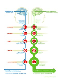 The Growth Mindset | by AndreasPizsa