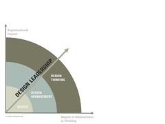 Design Leadership (Ver. 1.1)   by Ralf Beuker
