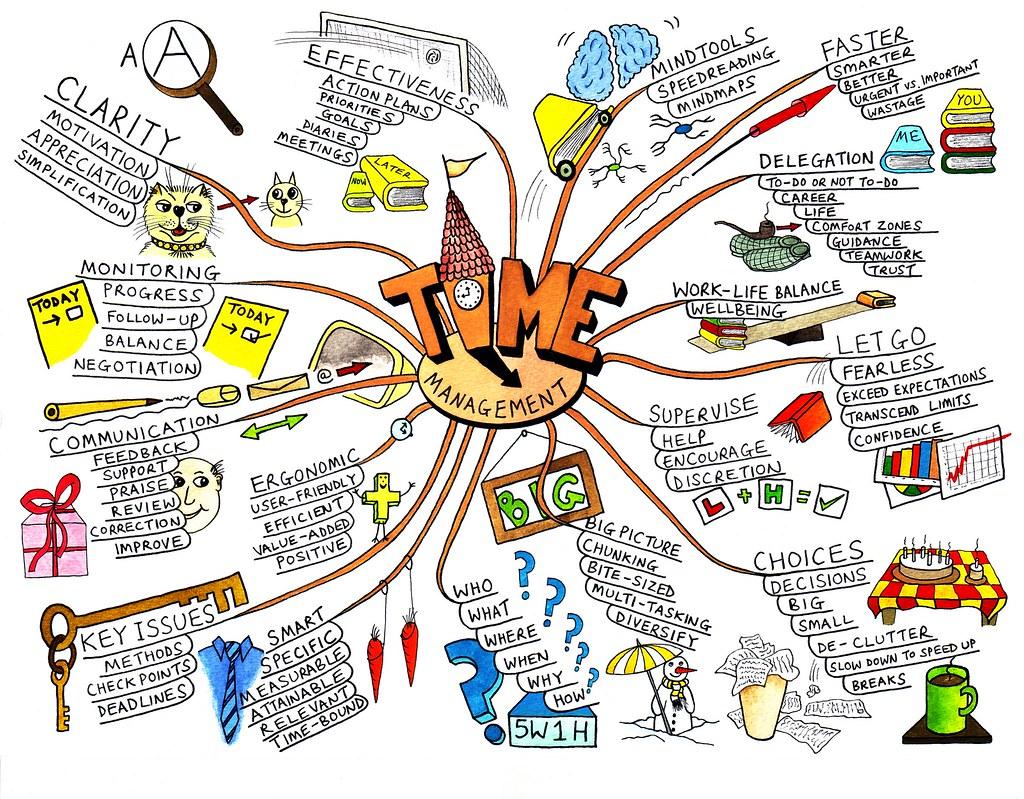 Esempio di mappa mentale - La gestione del tempo