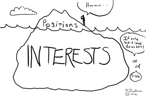 Negotiation Cartoons: Positions Vs. Interests | by jonny goldstein