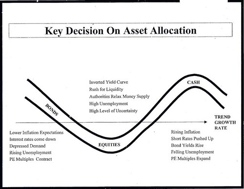 asset allocation chart