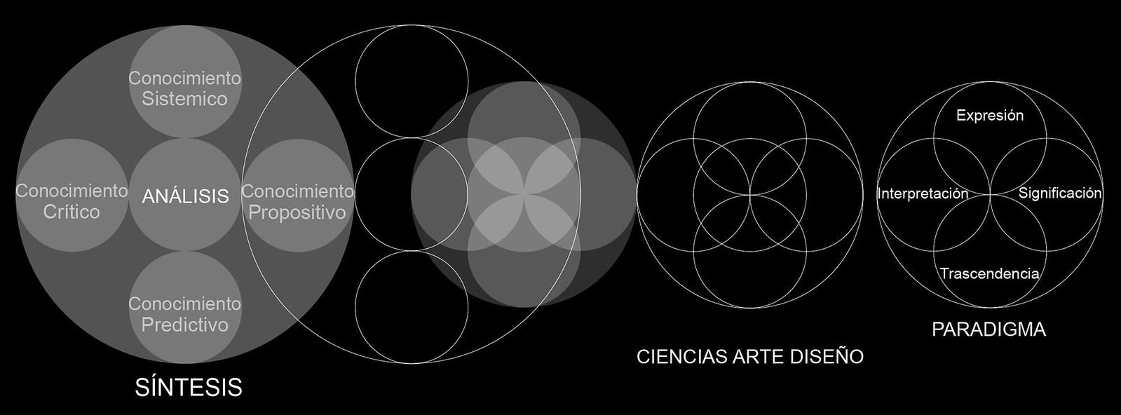 Génesis de Organización