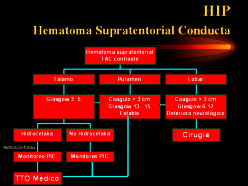 Hematoma supratorial conducta
