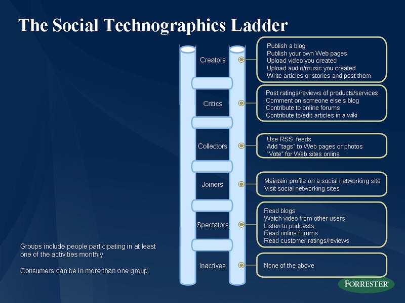 social technographics ladder slide