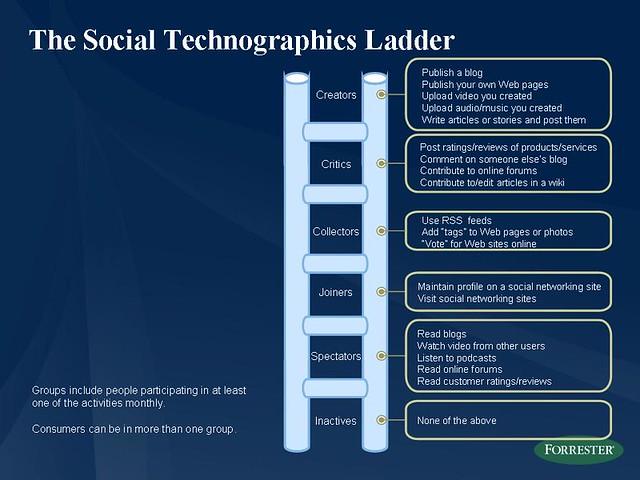 social technographics ladder slide