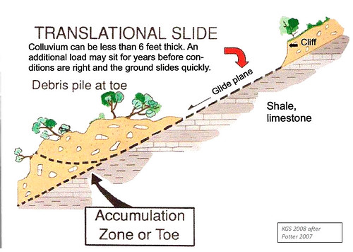 Translational slide diagram | by ohiovalleylandslides