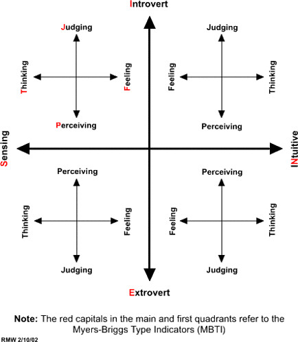 Myers- Briggs Chart   Jeremy Broomfield   Flickr