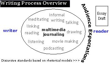 diagram of writing process emphasizing multi-modal generativity
