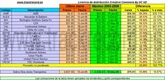 2008-07-15 Dow Jones Transportes respecto a máximos 2003-2008