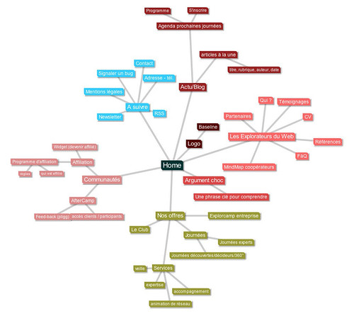 Sitemap to MindMap | by luc legay