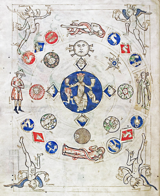 Annus and the signs of the zodiac, climate & winds
