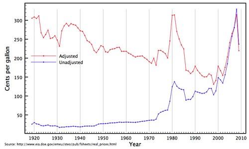 Ethereum price graph history