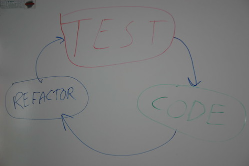 TDD Cycle: Test, Code, Refactor | by Yves Hanoulle