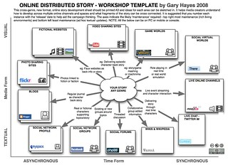 Distributed Story Online - Workshop Template | by Gary Hayes