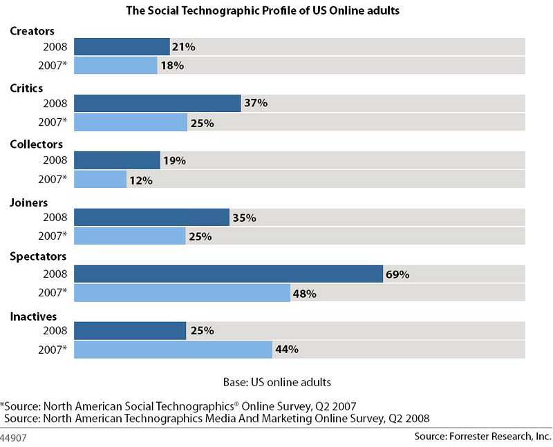 Social Technographics Profile 2008