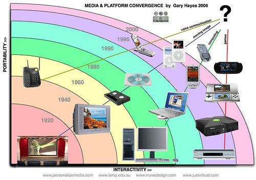 Media & Platform Convergence | by Gary Hayes