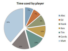 D&D Times by Player   by volkspider