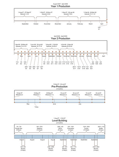 Grimm Production Timelines | by mcgee_american