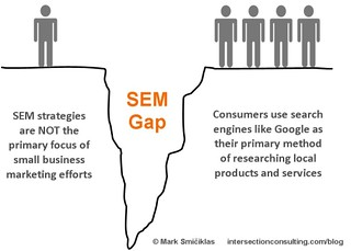 Search Engine Marketing Gap | by Intersection Digital