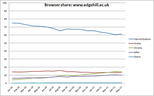 Browser share - www.edgehill.ac.uk