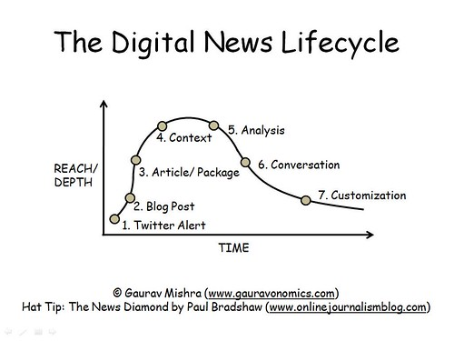 The Digital News Lifecycle | by Gauravonomics
