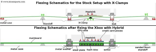 xbox 360 motherboard flexing schematics | diagram showing th ... Xbox Schematic Diagram on