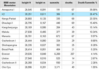8000m-deaths-and-summits | by nininy13