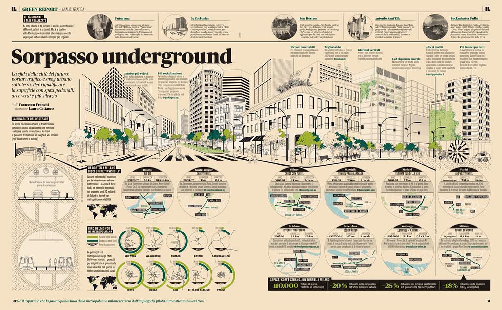 Sorpasso underground