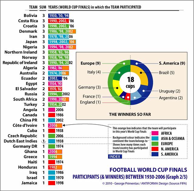 Football World Cup Finals Infograph (2/3)   This is an infog