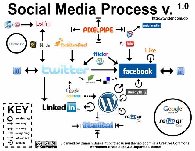 1.0 - by Damien Basile Social Media Process v. 1.0 - by Damien Basile
