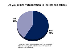Virtualization Adoption in the Branch Office | by Blue Coat Systems
