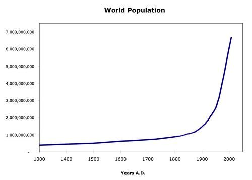 World Population Since 1300 A.D. Chart