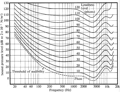 Fletcher-Munson Graph