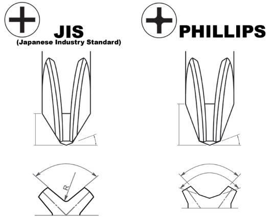 JIS-vs-phillips-screws