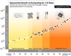 Transcending Moore's Law   by jurvetson