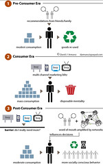 Post Consumer Era | by David Armano