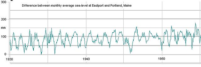Sea-level differences - Maine