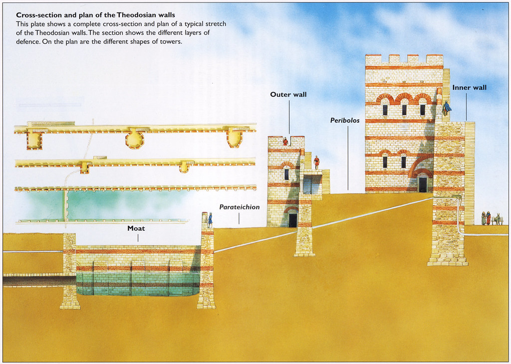 Theodosian Land Walls, Cross-Section & plan of the Theodosian Walls