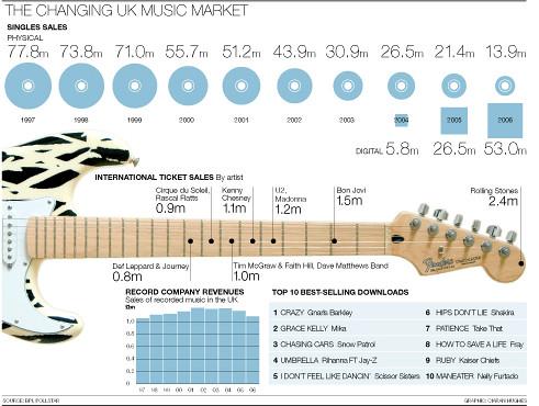 UK Music Sales | Ciaran Hughes | Flickr