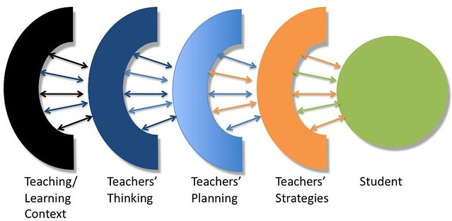 ... Trigwell's model of teaching - by David T Jones