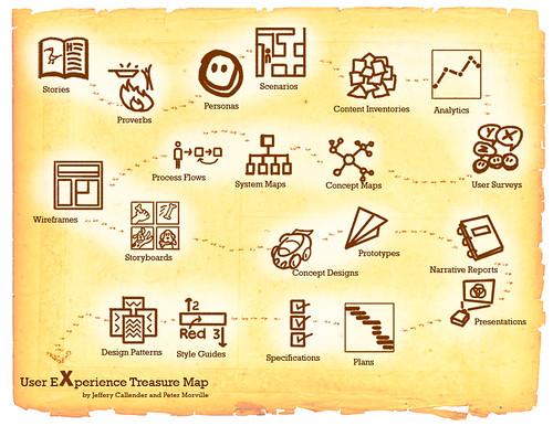 User Experience Treasure Map
