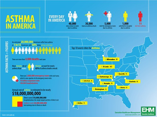 Asthma in America | by GDS Infographics
